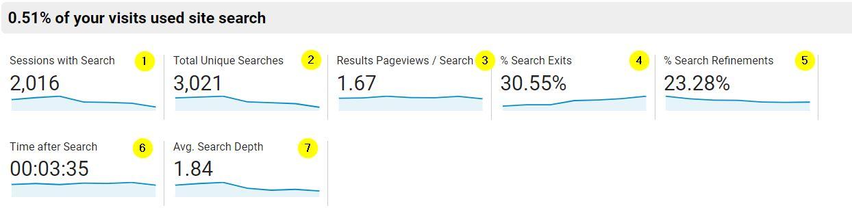 Internal Search Terms - Google Analytics