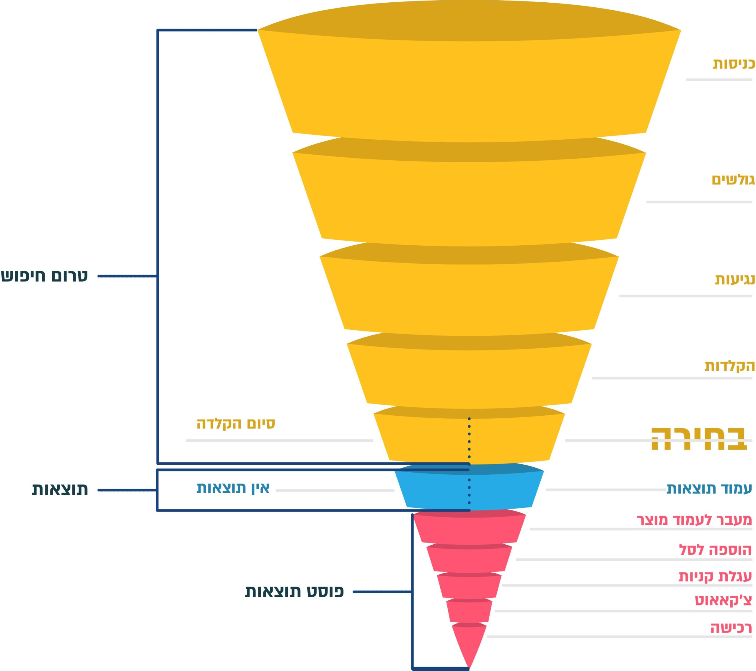 Conversion funnel with site search